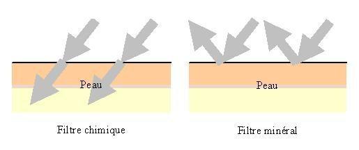 dessin comparant le fonctionnement des crèmes solaires chimique et physique